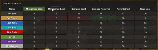 Post-game Statistics